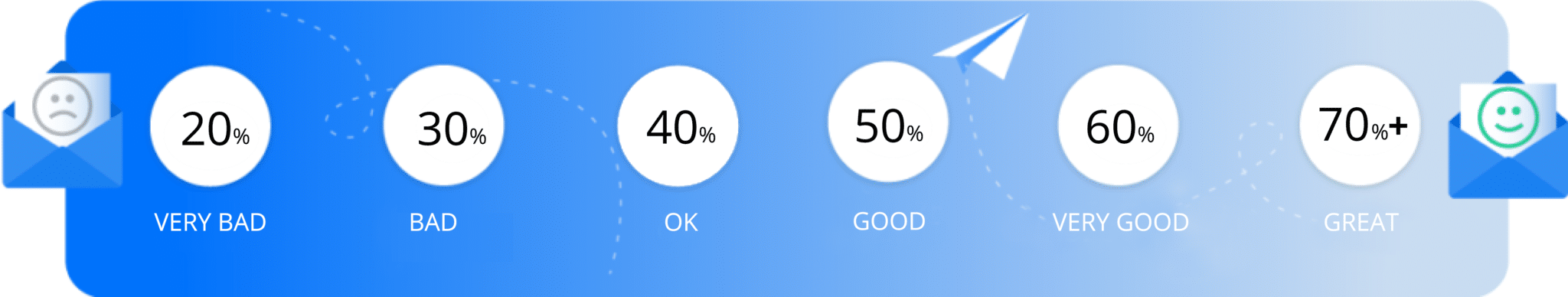 Cold email campaign—measuring effectiveness using the open rate metric