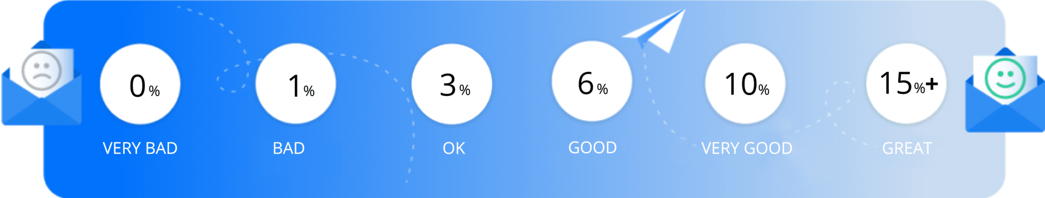 Cold email campaign—measuring effectiveness using the number of positive responses