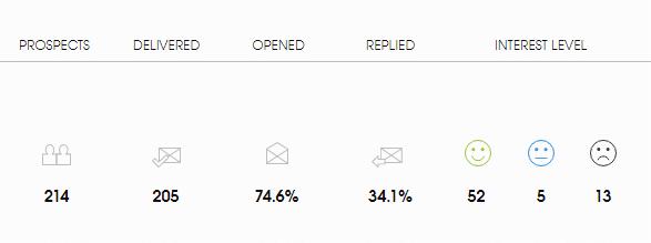 Pozyskiwanie klientów B2B cold email - wyniki kampanii