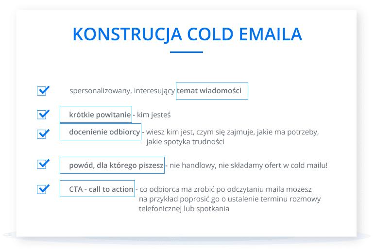 Pozyskiwanie klientów B2B - przykładowy schemat konstrukcji cold emaila