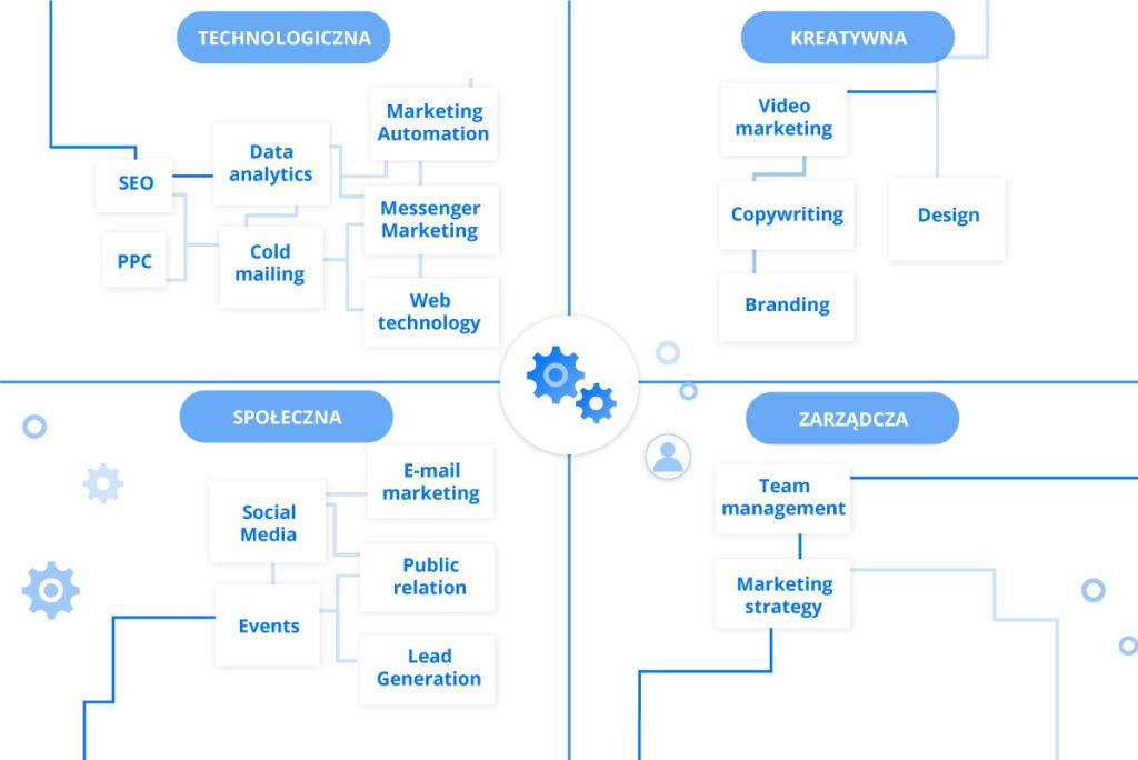 4 podstawowe kategorie z podziałem na specjalizacje w marketingu