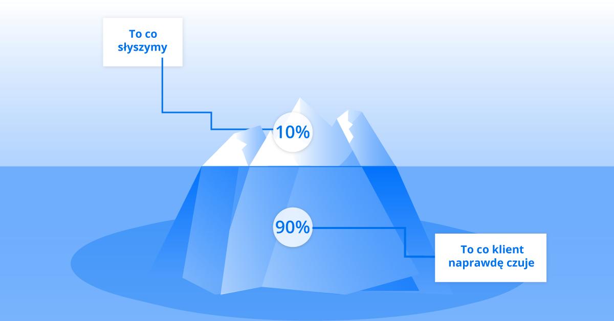7 cech dobrego sprzedawcy - komunikacja jako kluczowy element w procesie sprzedaży