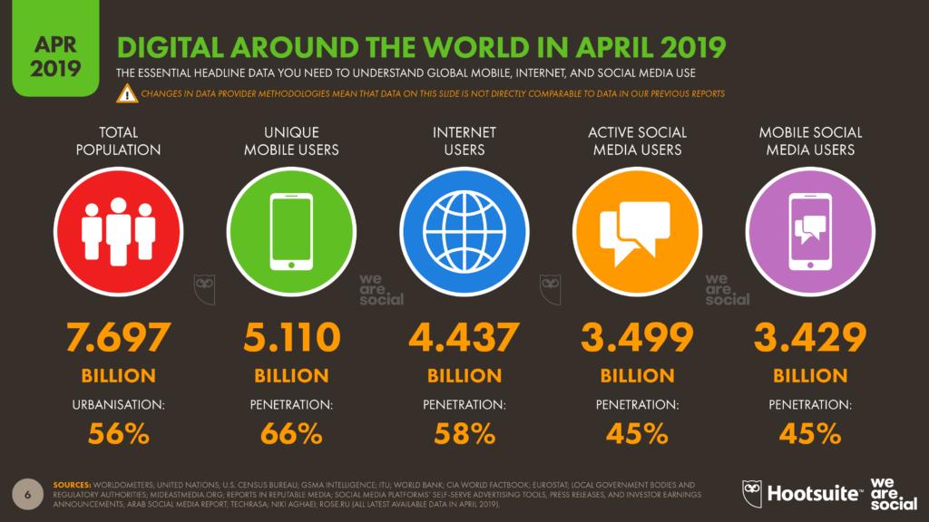 statystyki użycia social mediów 2019