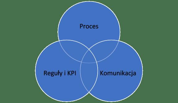 Proces sprzedaży jako element kultury sprzedaży. Budowa procesu od podstaw.