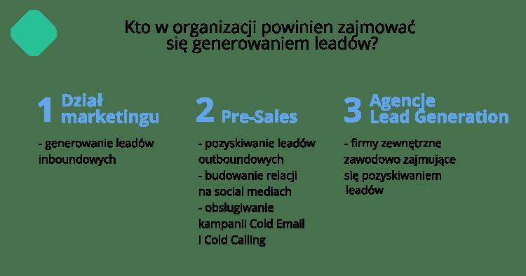 Generowanie leadów - kto powinien w firmie zajmować się pozyskiwaniem klientów
