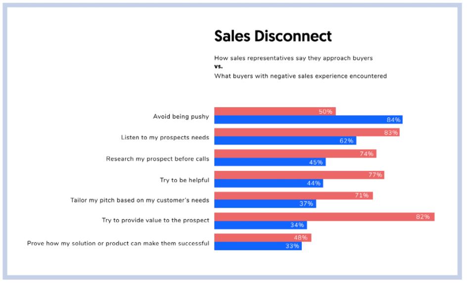 Jak prawidłowo pozyskiwać klientów?