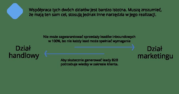 Generowanie leadów sprzedaż i marketing