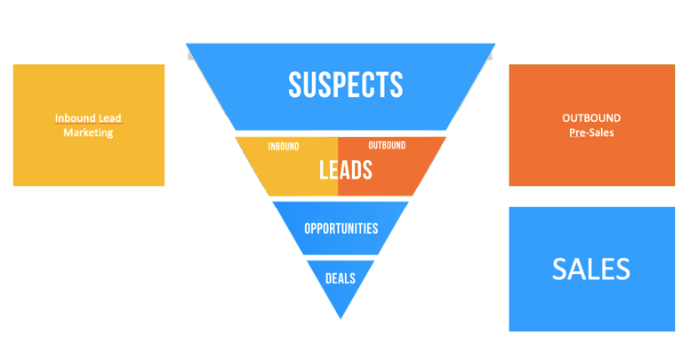 acquisition of sales leads