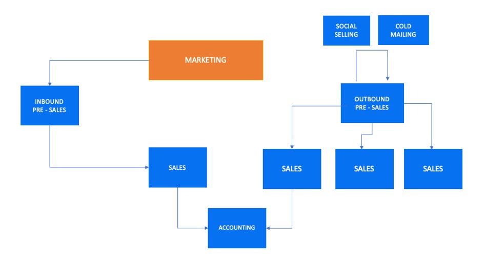 Pozyskiwanie klientów w dziale sprzedaży