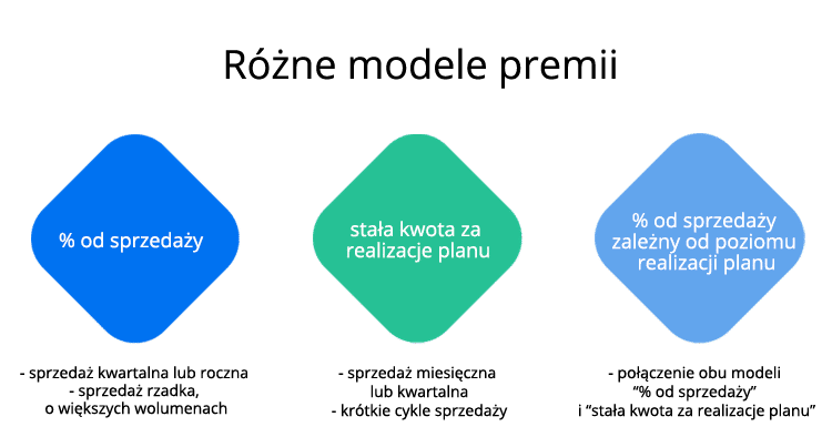 Modele premii