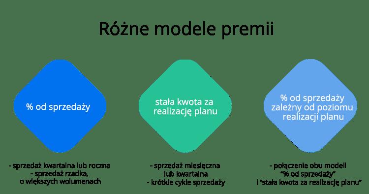 Motywowanie Handlowców do zwiększania sprzedaży - różne modele premii