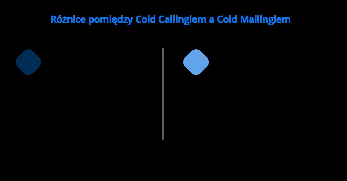 czym różni się pozyskiwanie klientów cold mailingiem a cold callingiem