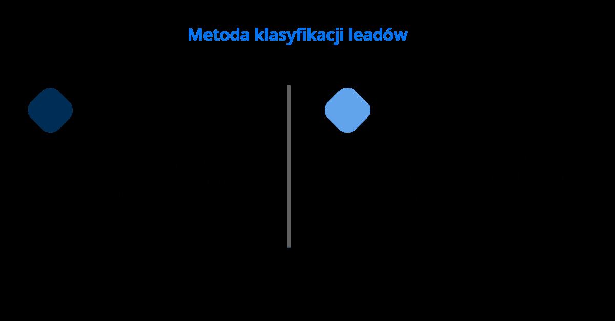 dlaczego warto posiadać metodę klasyfikacji leadów sprzedażowych