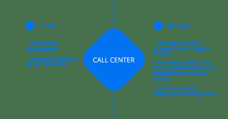 Call Center pozyskiwanie klientów
