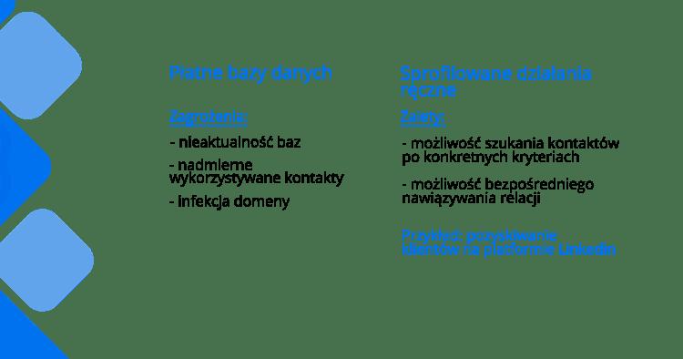Płatne bazy danych - pozyskiwanie klientów B2B
