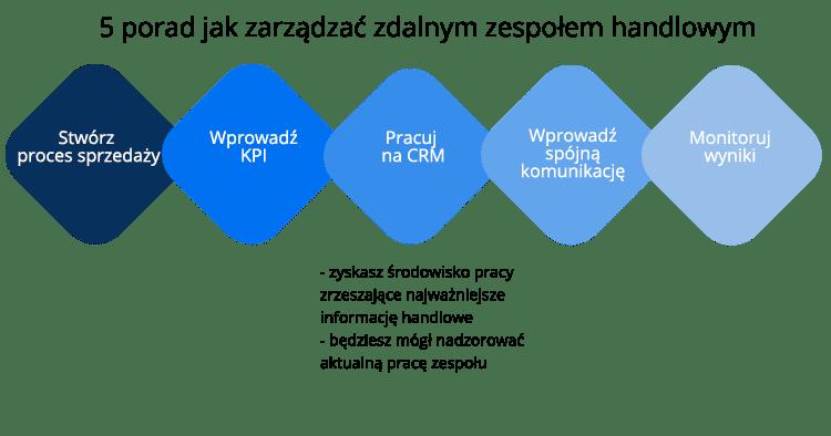 sprzedaż i zarządzanie zdalnym zespołem handlowym
