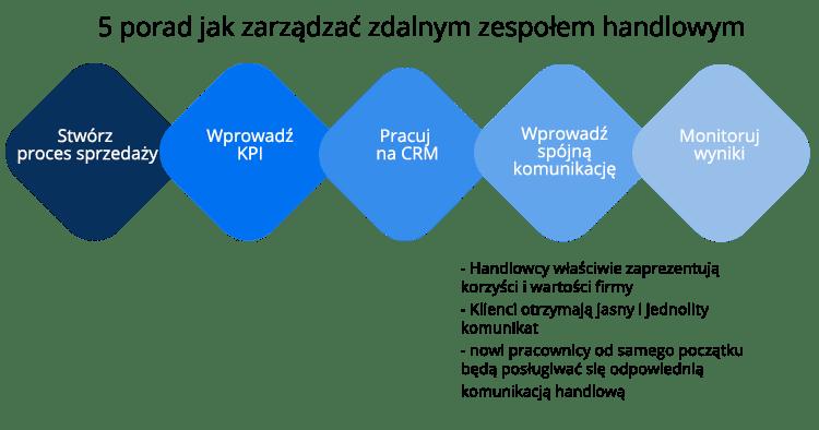 etapy procesu zdalnego pozyskiwania klientów