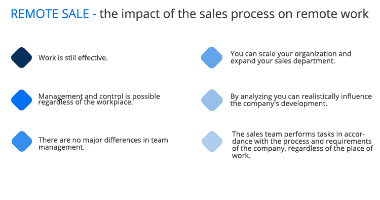 remote sales - the impact of the sales process on remote work?