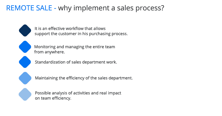 remote sales - why implement the sales process?