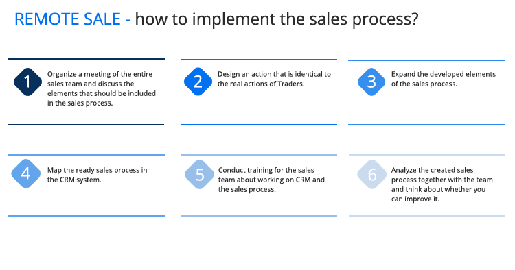 remote sales - how to implement the sales process?