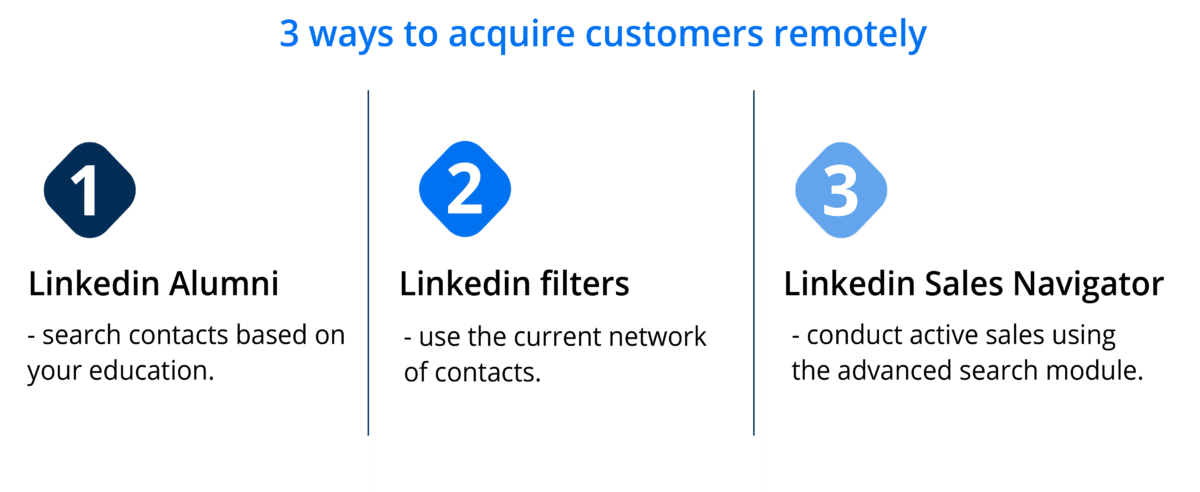 3 ways to acquire customers remotely