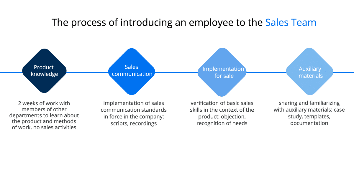 THE PROCESS OF INTRODUCING AN EMPLOYEE TO THE SALES TEAM