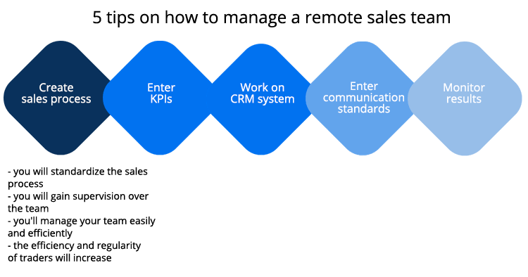 how to sell in a remote sales team