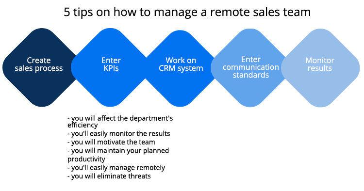 remote work of the sales team
