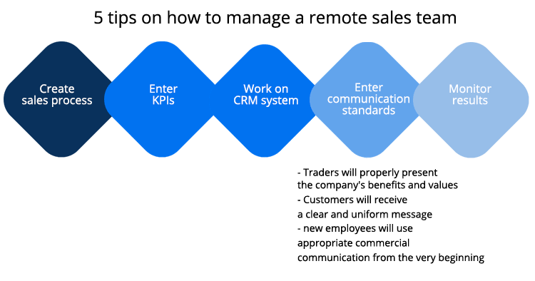 stages of the remote customer acquisition process