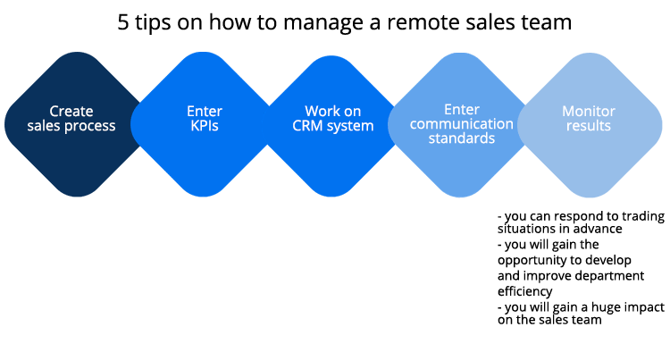 effective sales team - 5 tips