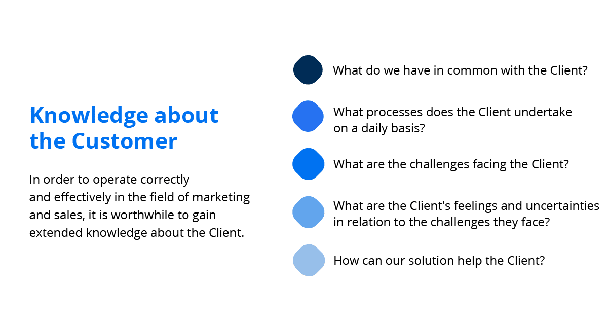 What do you need to know about the client in order to effectively generate leads?
