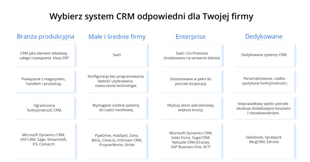 Zestawienie systemów CRM dla różnych branż - crm sprzedaż, crm zarządzanie handlowcami, crm branża produkcyjna, crm małe i średnie firmy, crm korporacja