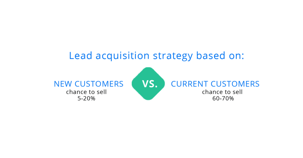 Lead generation - a strategy of acquiring orders based on regular customers and new customers