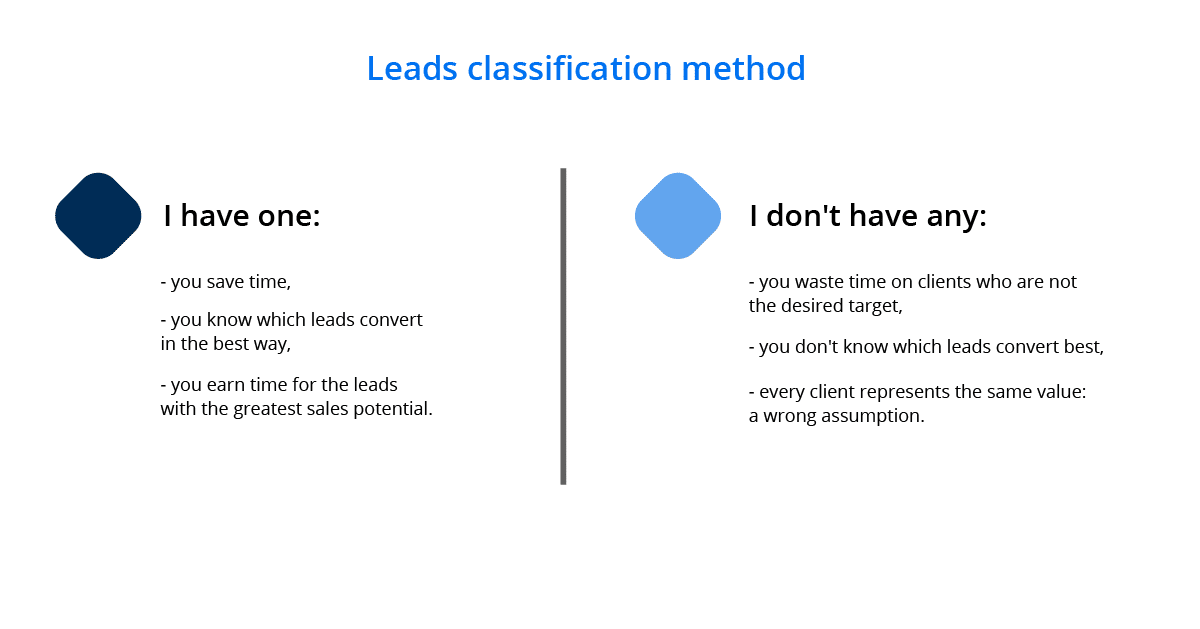 Why is it worth having a method for classifying sales leads?