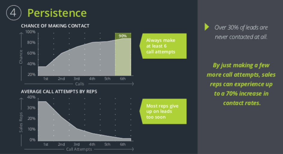 Effective customer acquisition with sales management - number of call attempts