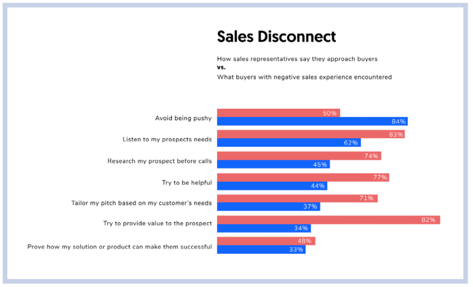 Effective customer acquisition with sales management - difference in perception