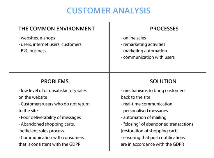 generation of leads—creation of profiles, customer profile analysis