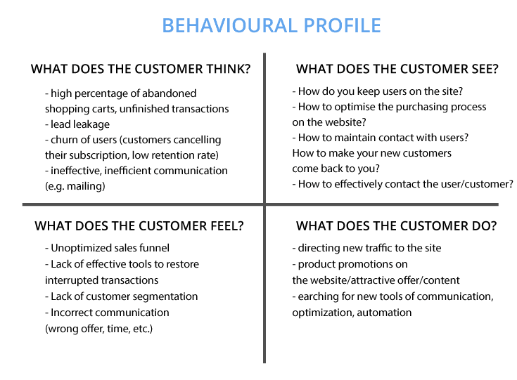 generation of leads—creation of profiles, behavioural profile