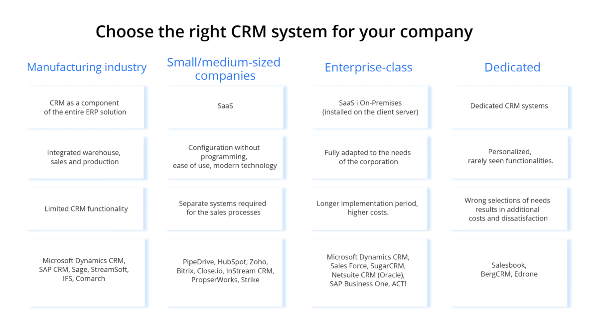 A summary of CRM systems for different industries—crm sales, crm sales management, crm manufacturing, crm small and medium-sized companies, crm enterprise