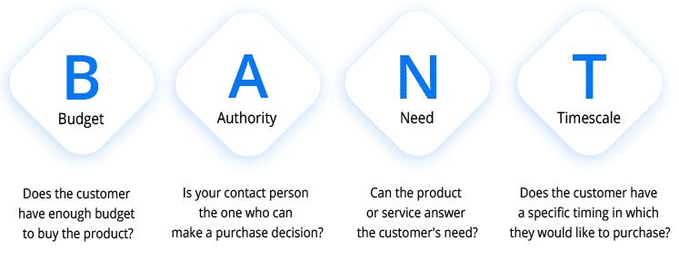BANT - lead qualification method