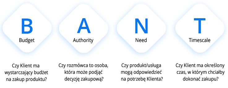 BANT - metoda kwalifikacji leadów