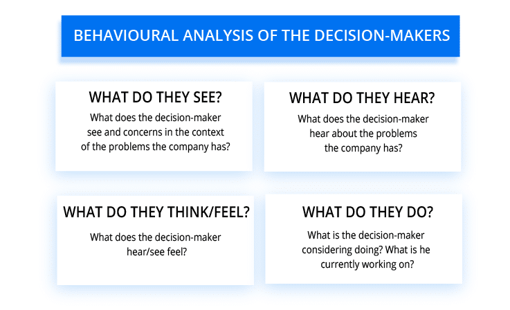 effective lead capture - behavioural analysis of the decision-maker