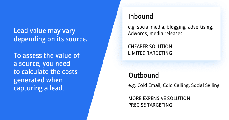 lead value - a division into sources of lead capture: inbound and outbound
