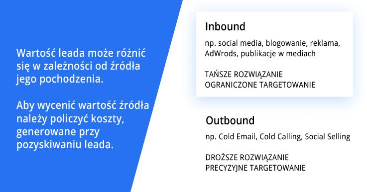 wartość leada - podział na źródła pozyskiwania leadów: inbound i outbound