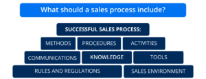 What should a sales process include?