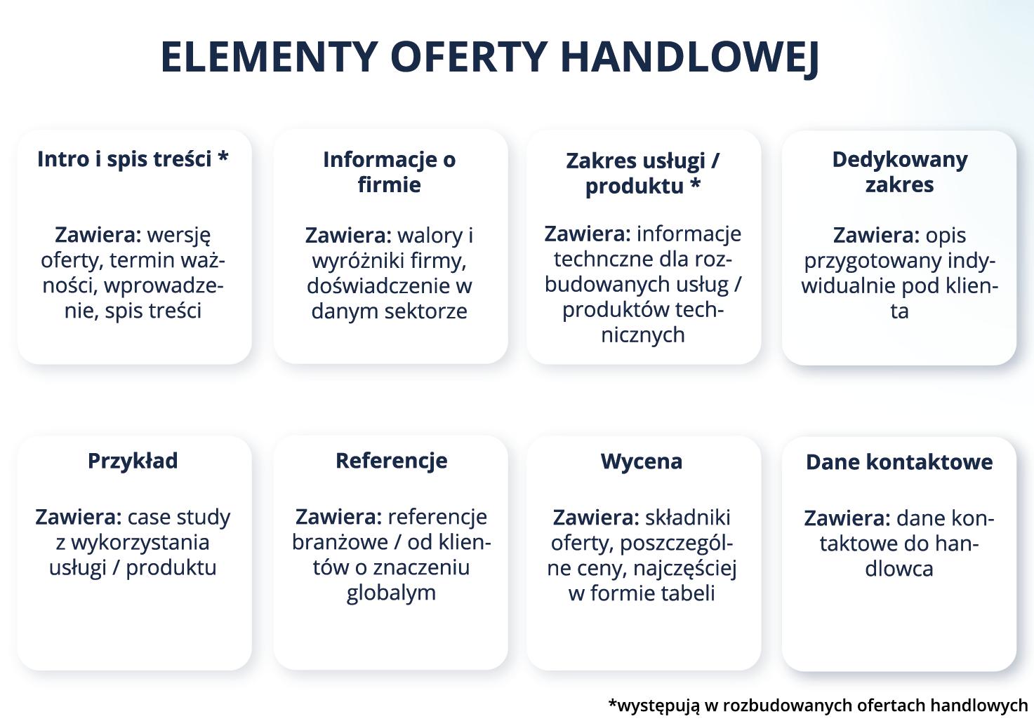 Elementy oferty handlowej